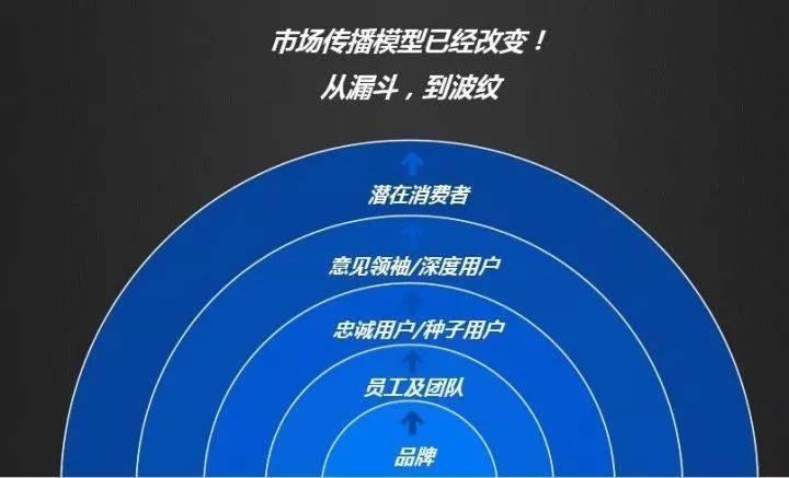 鸟哥笔记,用户运营,doriskeke,用户研究,营销,留存,裂变,增长
