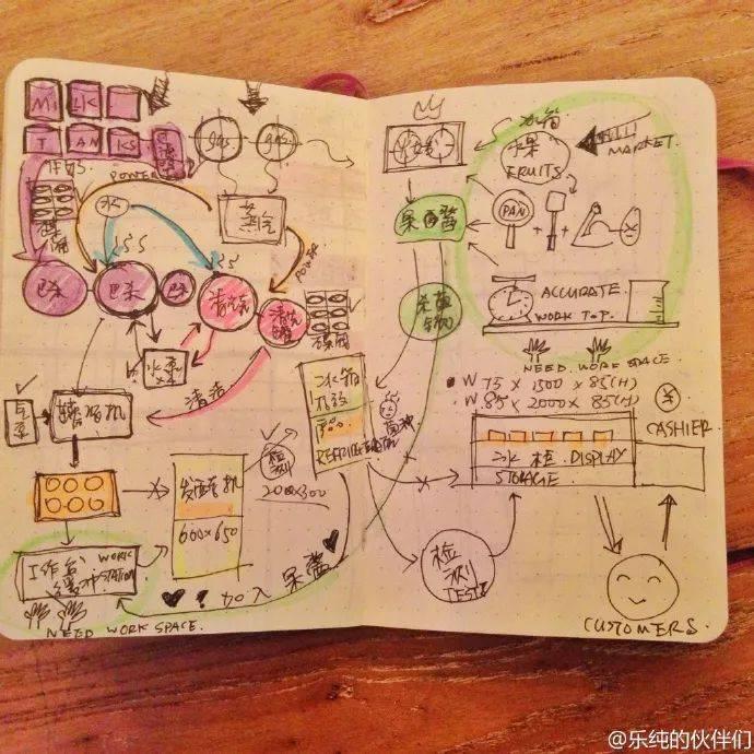 鸟哥笔记,用户运营,坤龙团队,用户增长,产品运营,社群