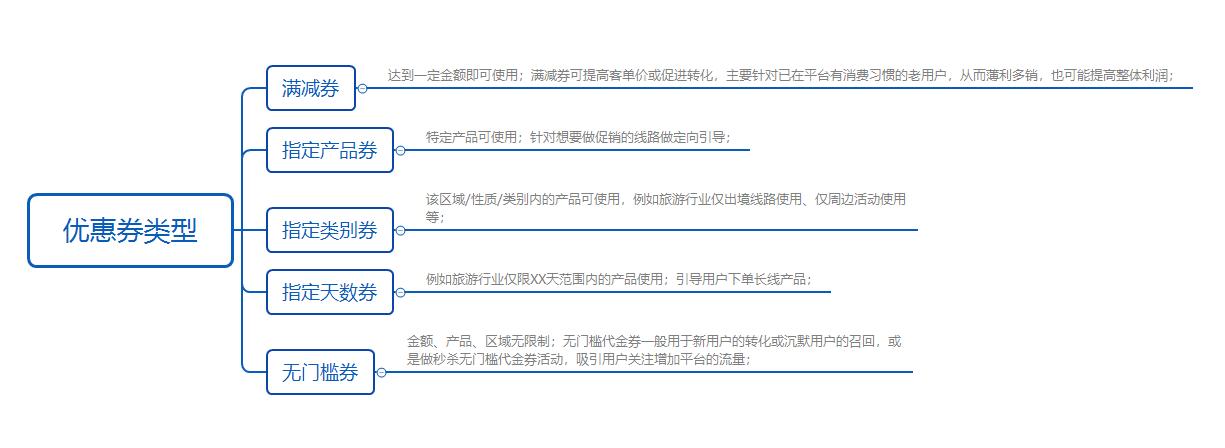 鸟哥笔记,用户运营,夕颜,用户研究,用户运营,转化