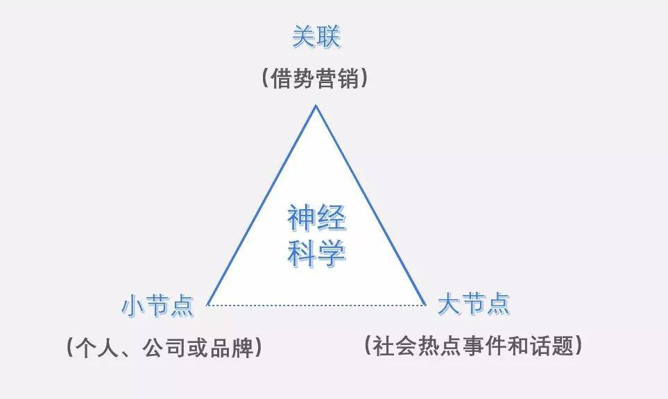 鸟哥笔记,广告营销,郑光涛Grant,营销,策略,推广