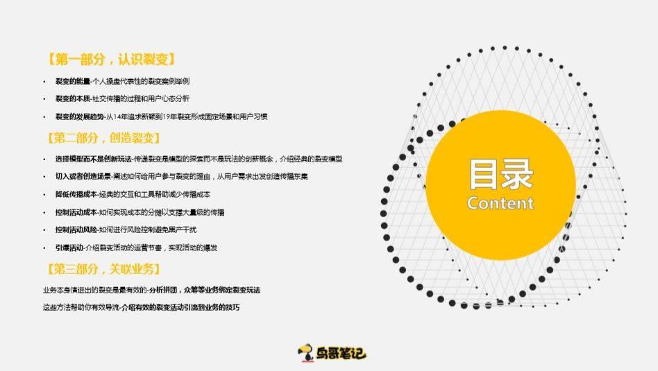 鸟哥笔记,活动运营,sky#沙铉皓,活动,裂变