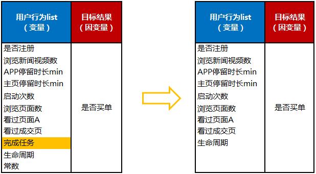 鸟哥笔记,用户运营,姜頔,用户增长