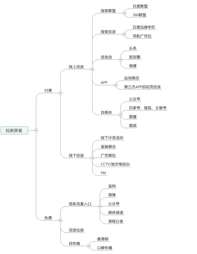 鸟哥笔记,ASO,Fong,AARRR模型,APP推广