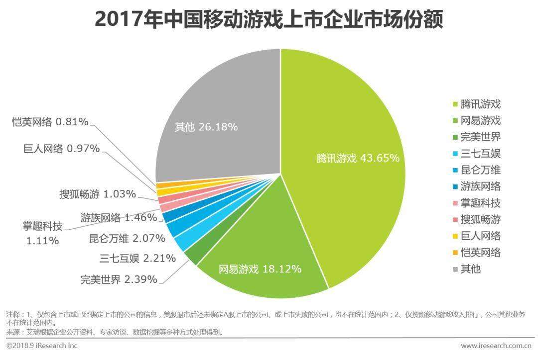 中国移动游戏行业研究分析报告  移动互联  第16张