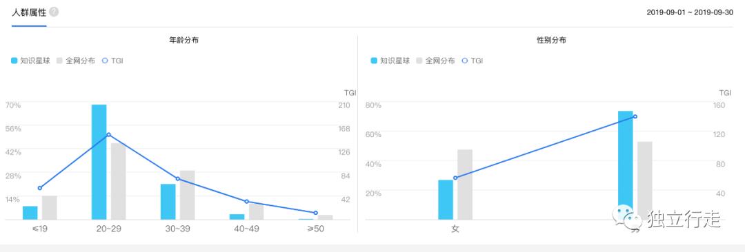 鸟哥笔记,用户运营,小紫原,用户增长,案例分析,增长策略