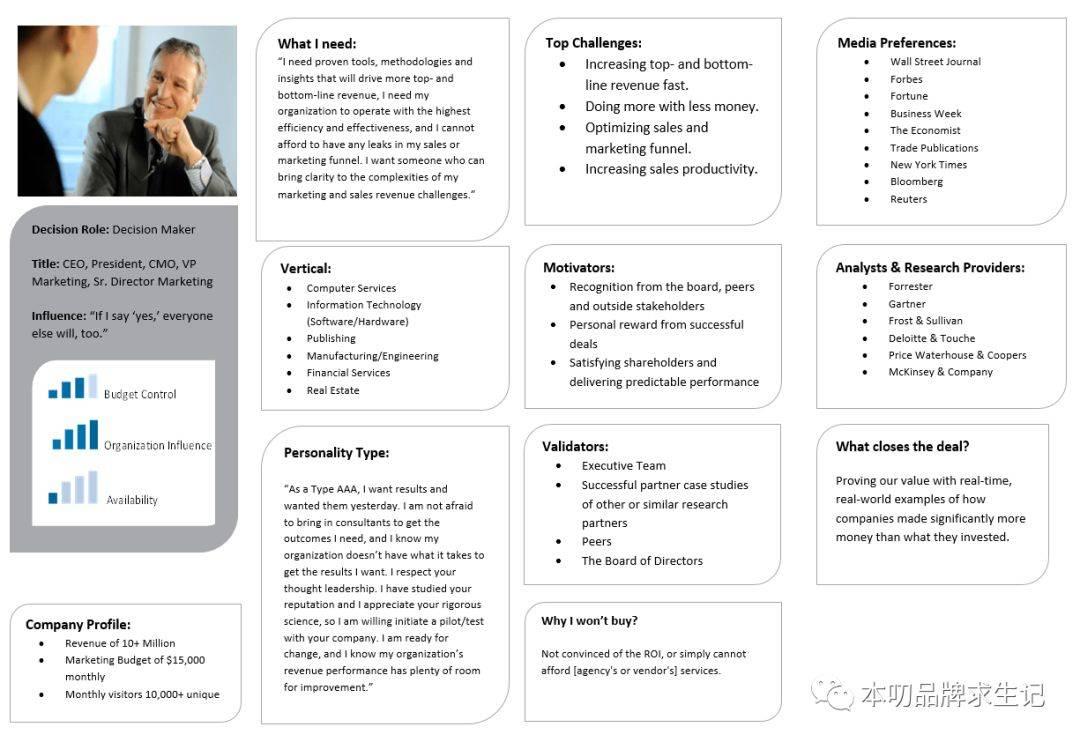 鸟哥笔记,用户运营,本叨本人,用户研究,用户运营,用户画像