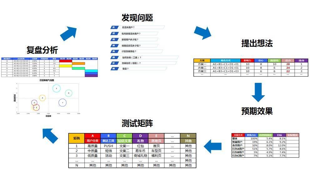 鸟哥笔记,用户运营,姜頔,用户研究,用户运营,用户增长,用户生命周期