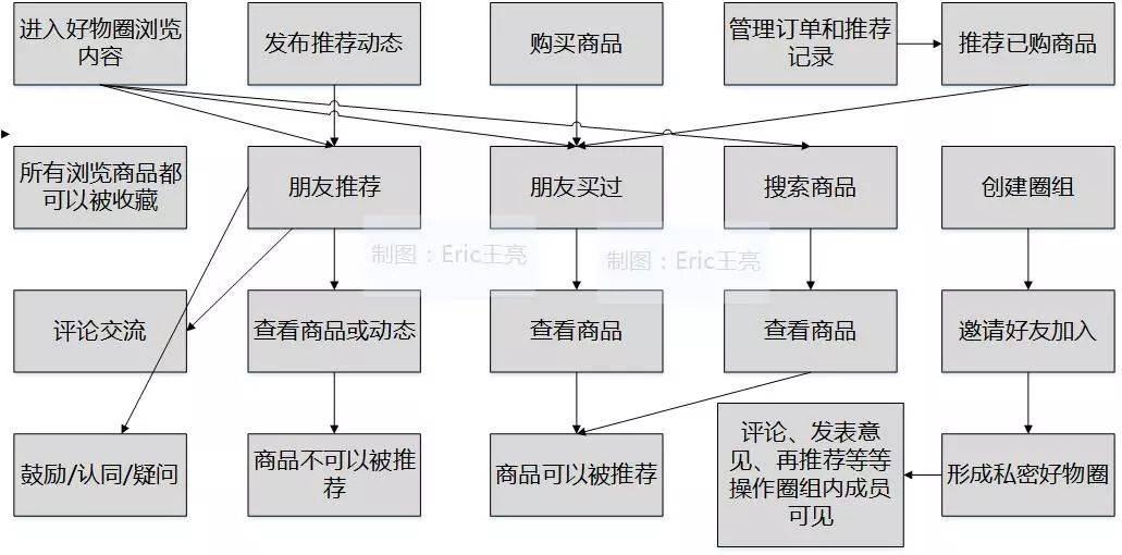 鸟哥笔记,行业动态,Eric王亮,行业动态,电商,热点