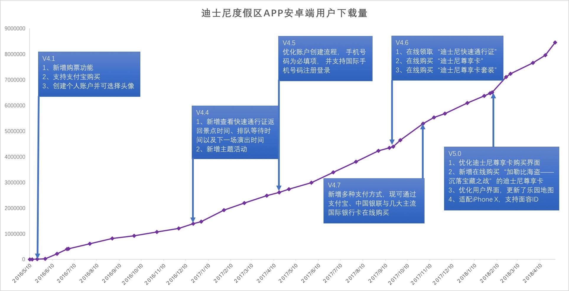 鸟哥笔记,行业动态,宋小错,运营,app,微信,微博
