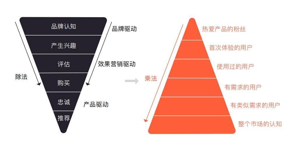 鸟哥笔记,用户运营,胡晨宇,案例分析,增长策略