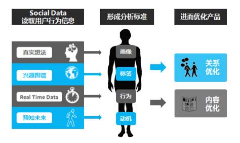 鸟哥笔记,数据运营,虾运营,运营入门,数据分析,用户运营