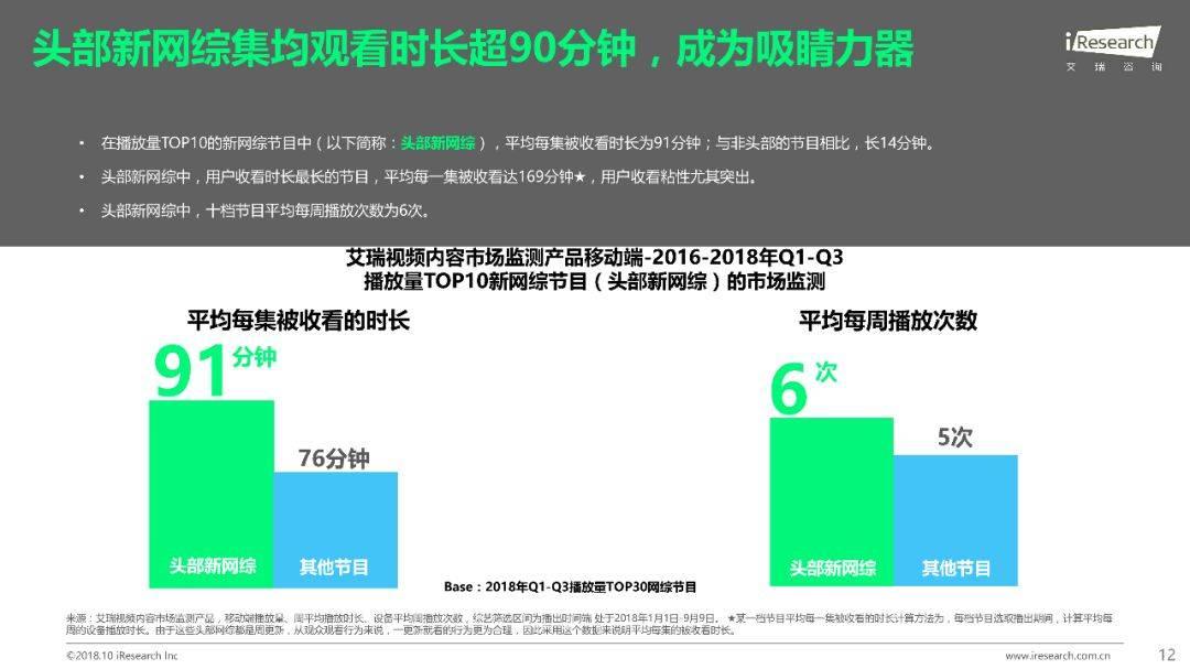 2018年Q1 Q3中国网络综艺价值研究报告  品牌推广  第13张