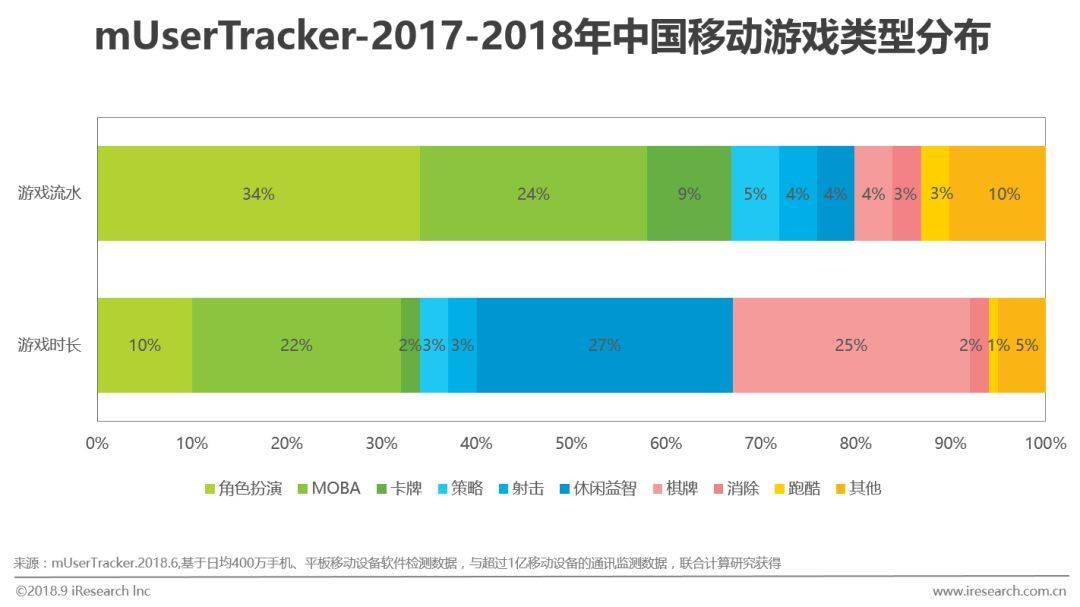 中国移动游戏行业研究分析报告  移动互联  第6张