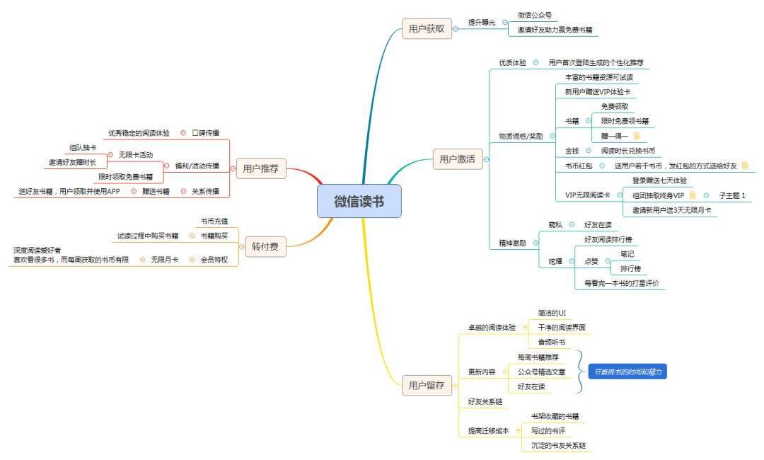 鸟哥笔记,用户运营,见实团队,用户研究,用户增长,裂变