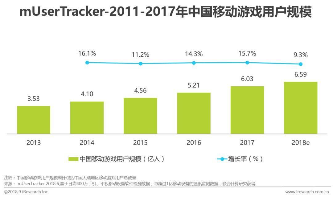 中国移动游戏行业研究分析报告  移动互联  第3张