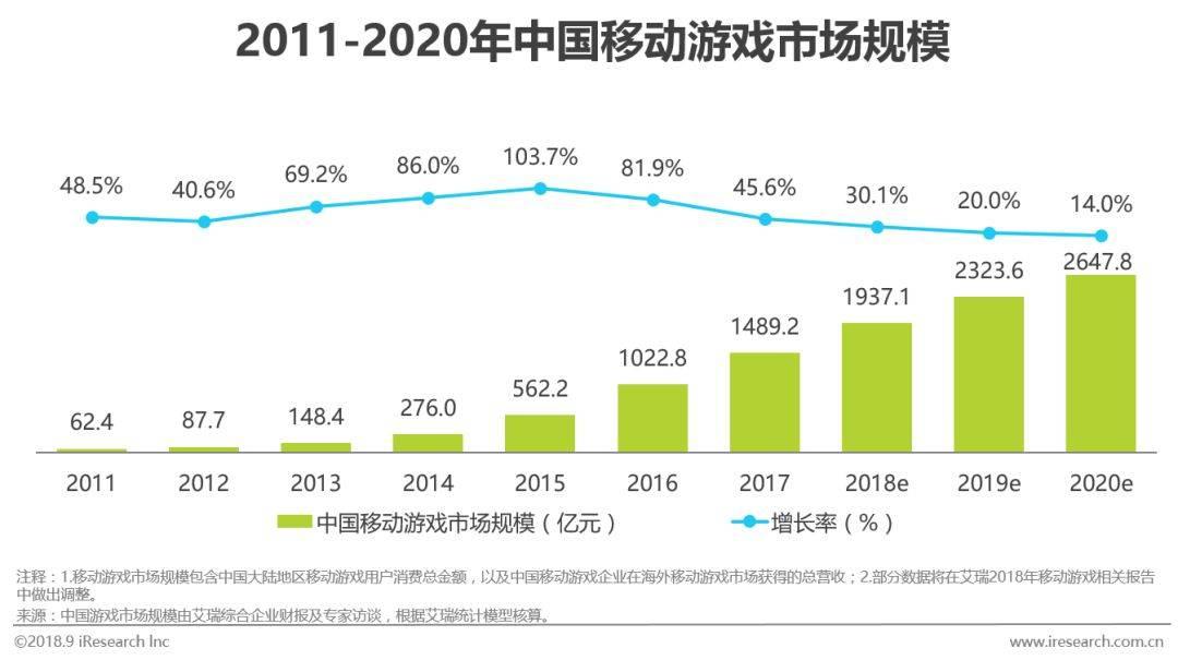 中国移动游戏行业研究分析报告  移动互联  第2张