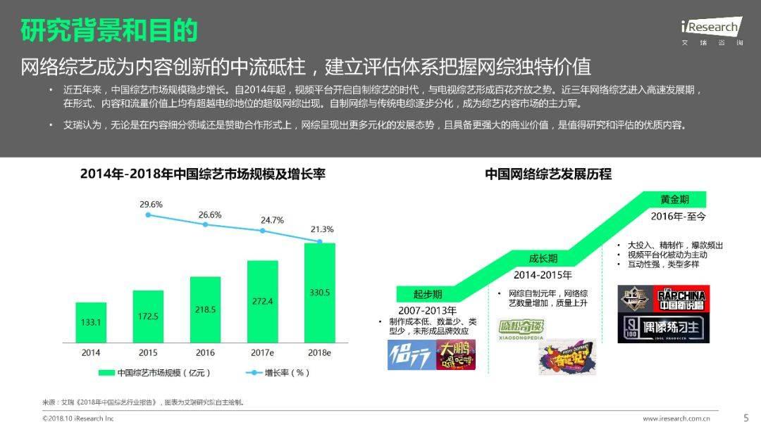 2018年Q1 Q3中国网络综艺价值研究报告  品牌推广  第6张