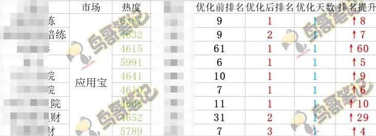 一分时时彩,ASO,鸟哥ASO,ASO优化,应用商店