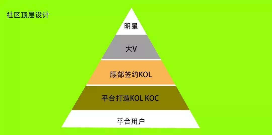 鸟哥笔记,用户运营,王智远,KOL,引流,电商