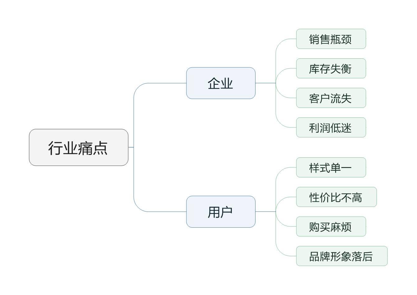鸟哥笔记,行业动态,孙孜文,传统企业,互联网+