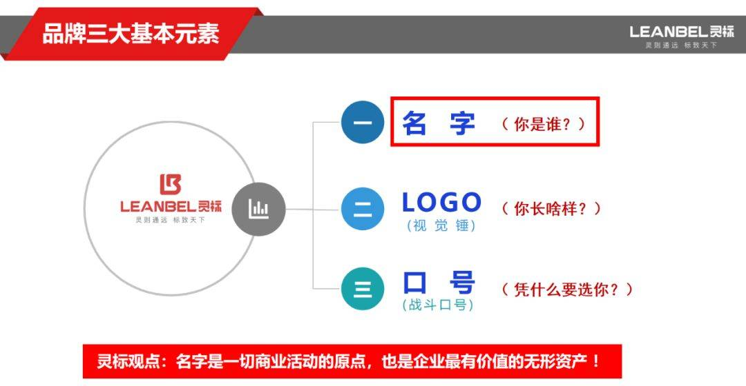 鸟哥笔记,广告营销,潘军志,品牌定位,品牌价值,品牌推广,品牌价值