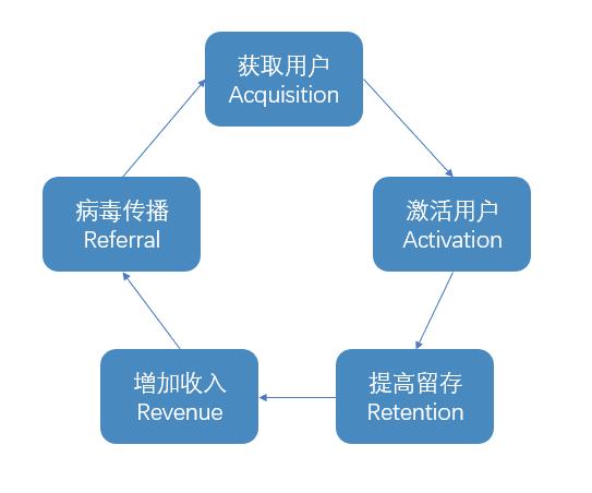 鸟哥笔记,用户运营,邦彦,用户运营,AARRR模型,用户分层