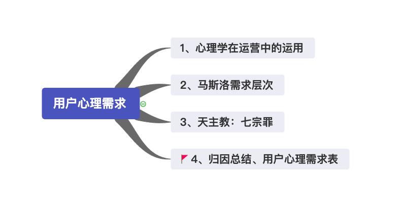 鸟哥笔记,用户运营,圣杰,用户研究,用户分层,用户运营,产品运营