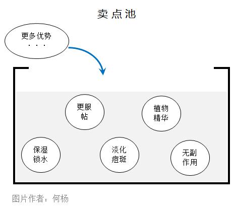 鸟哥笔记,广告营销,何杨,营销,文案,策略