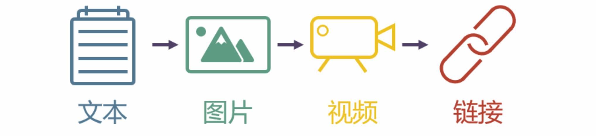 鸟哥笔记,新媒体运营,腾讯技术工程,微信,内容营销,广告
