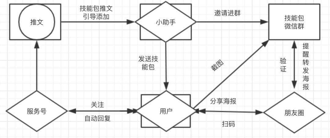 1个例子告诉你一场裂变活动的完整策划过程
