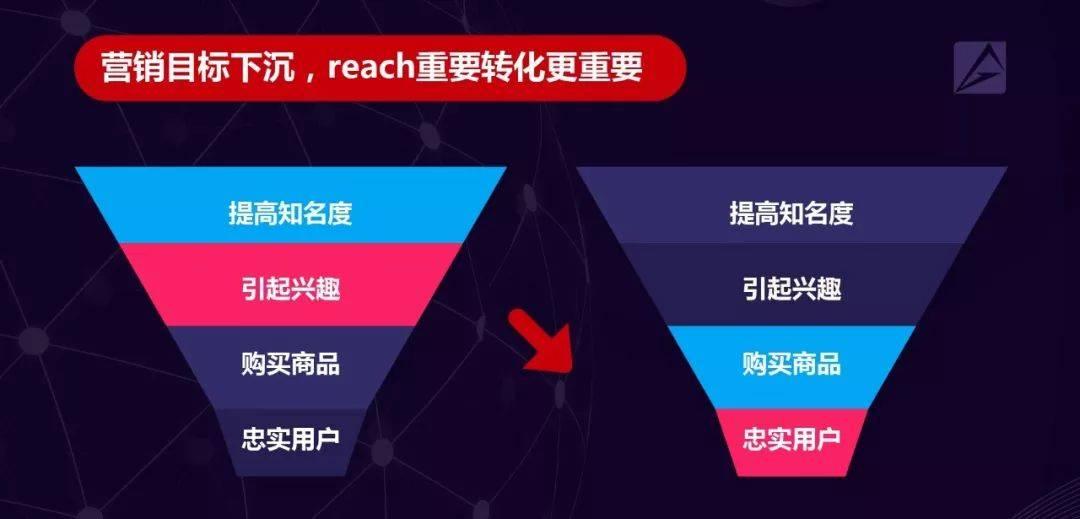 鸟哥笔记,行业动态,AdMaster,行业动态,营销,互联网