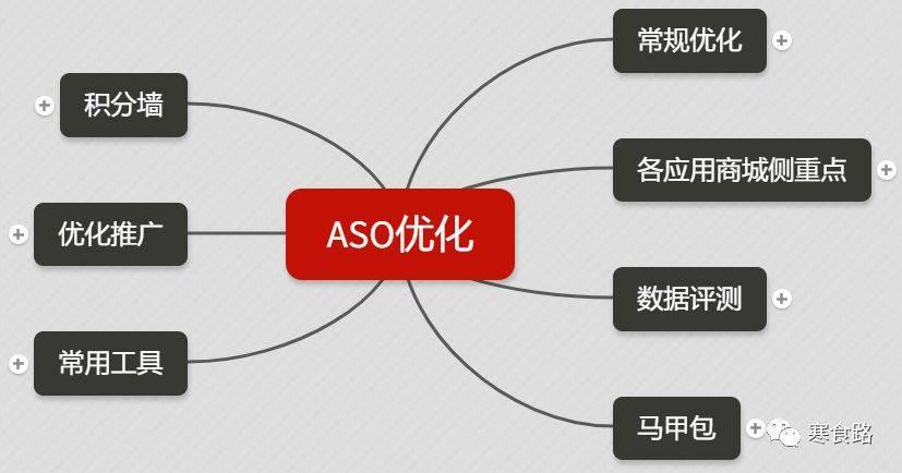 鸟哥笔记,ASO,曹攀,APP推广,ASO优化,积分墙,总结