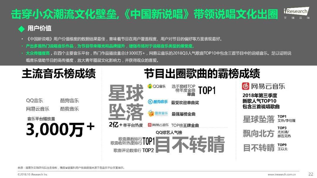 2018年Q1 Q3中国网络综艺价值研究报告  品牌推广  第23张