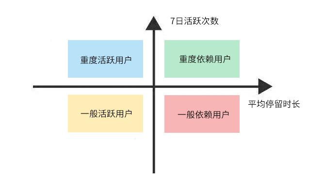 鸟哥笔记,用户运营,T哥,用户运营,留存,用户生命周期