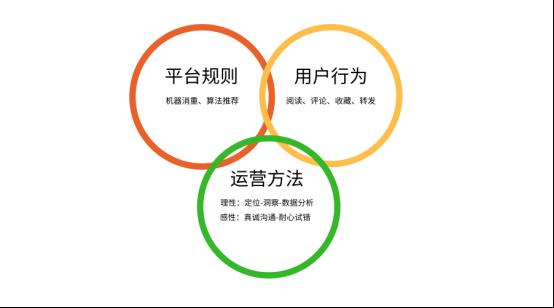 鸟哥笔记,新媒体运营,木木君,案例分析,运营计划,内容营销