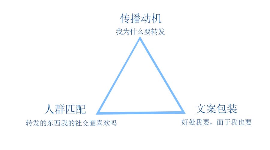 鸟哥笔记,用户运营,刘秋平,用户研究,用户运营,裂变