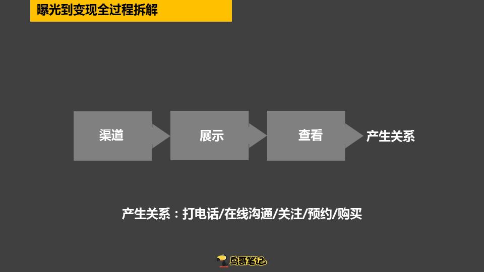鸟哥笔记,用户运营,陈勇,转化率,流量