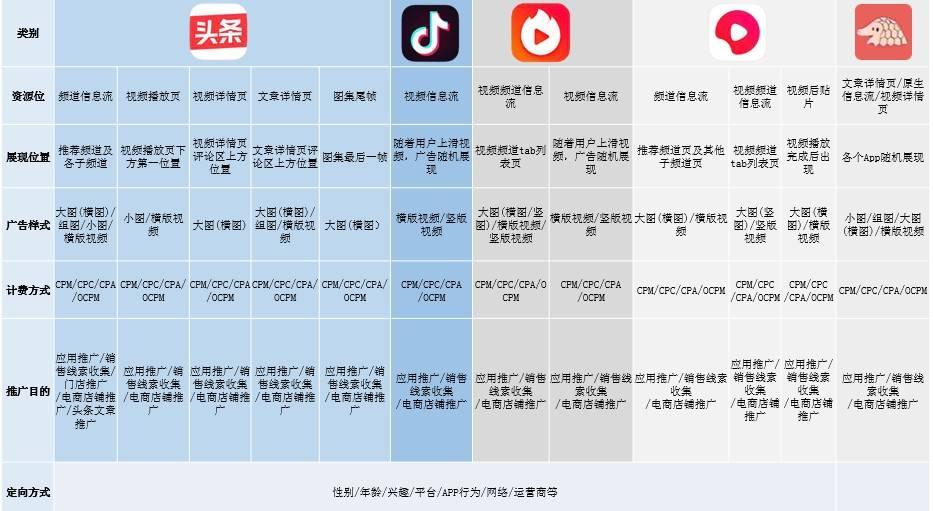鸟哥笔记,信息流,佟童佟,广告投放,信息流渠道
