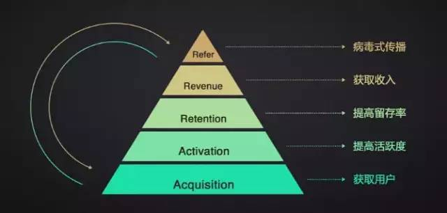 鸟哥笔记,用户运营,PM漫谈,用户研究,用户运营,用户增长,案例分析