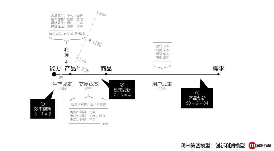 鸟哥笔记,广告营销,刘润,营销,策略,技巧