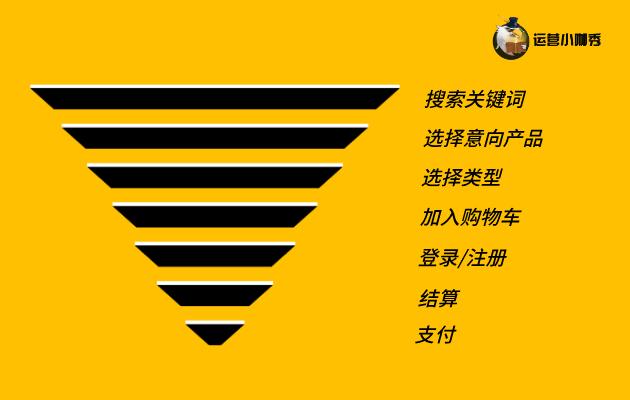 鸟哥笔记,用户运营,运营小咖秀,用户研究,产品运营,转化