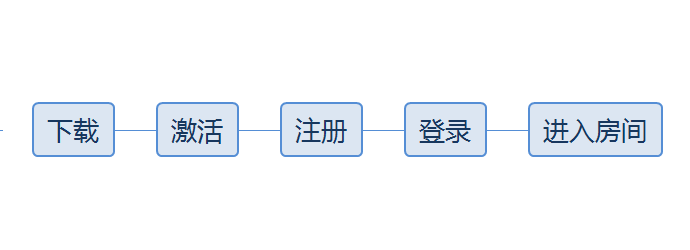 鸟哥笔记,用户运营,T哥,用户运营,产品运营,转化
