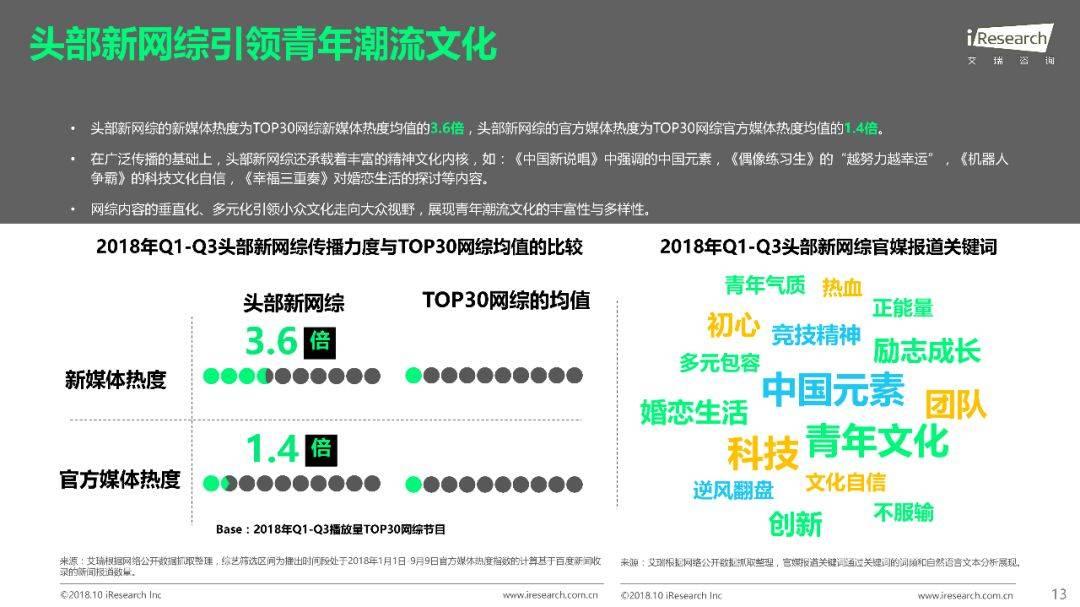 2018年Q1 Q3中国网络综艺价值研究报告  品牌推广  第14张