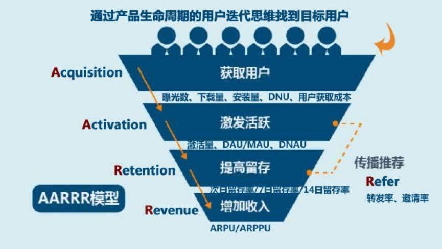 龙都国际娱乐,用户运营,商淮,用户运营,用户增长,案例分析