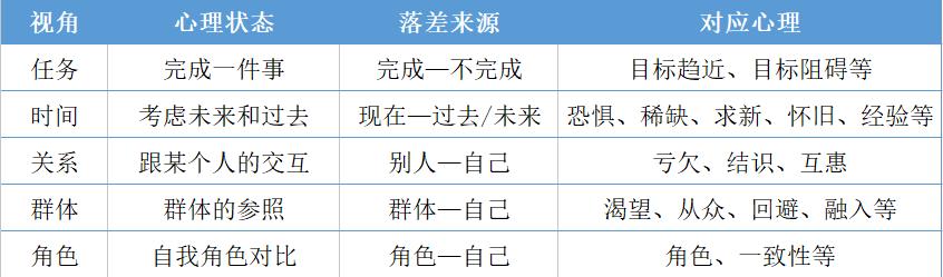 鸟哥笔记,SEM,厚昌学院,SEM,竞价,需求