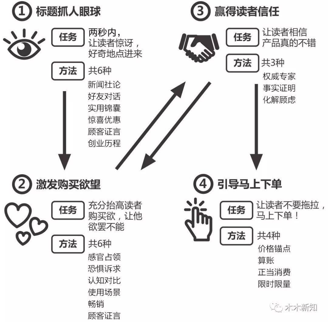 鸟哥笔记,广告营销,王木木,营销,文案,策略