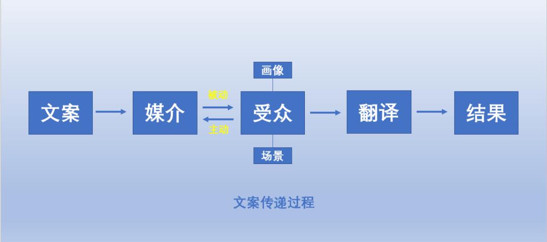 鸟哥笔记,新媒体运营,七邵,广告,文案