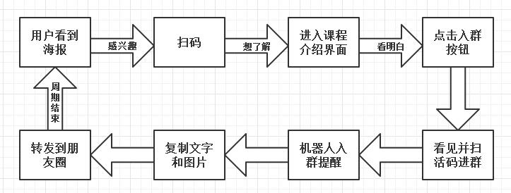 鸟哥笔记,用户运营,小包总,裂变,微信群,转化,社群裂变