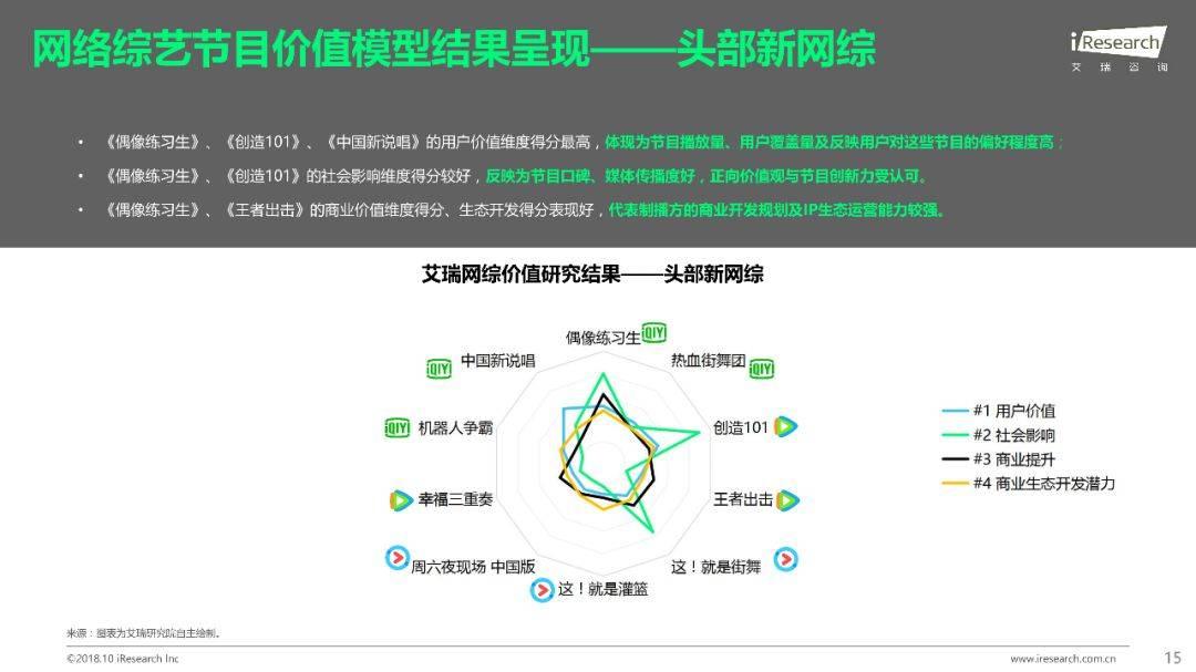 2018年Q1 Q3中国网络综艺价值研究报告  品牌推广  第16张