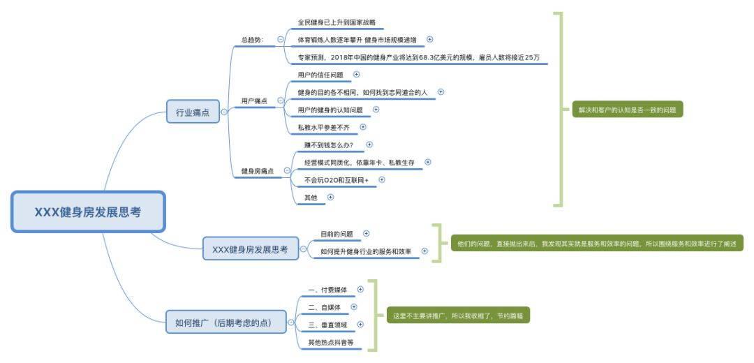 鸟哥笔记,新媒体运营,June,运营方案,运营规划,思维导图